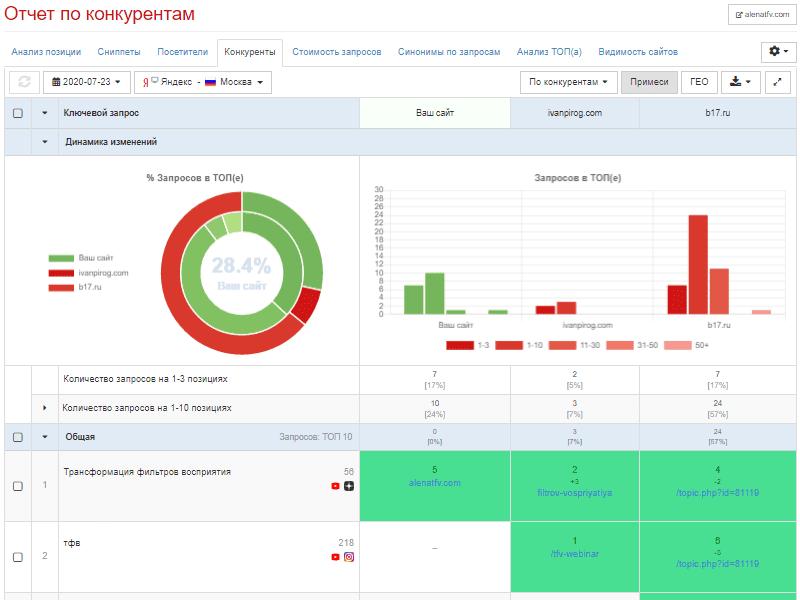 Анализ конкурентов в выдаче Яндекс